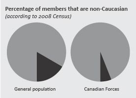 Percentage of members that are non-Caucasian