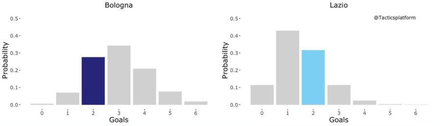Bologna vs Lazio Outcome Probability Bar Chart, Source- @TacticsPlatform