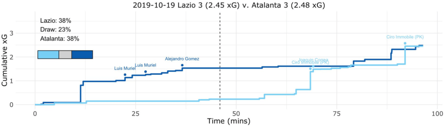 Lazio vs Atalanta Expected Goals (xG) Step Plot, Source- @TacticsPlatform