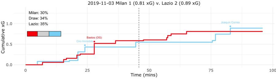 Milan vs Lazio, Expected Goals (xG) Step Plot, Source- @TacticsPlatform