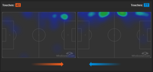 Lazio's Jony (Orange) vs. Inter's Antonio Candreva (Blue) Heatmap, Source - WhoScored.com