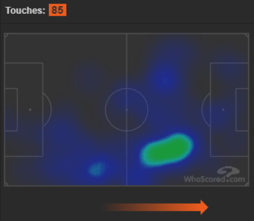 Sergej Milinkovic-Savic's Heat Map Against Inter, Source - WhoScored.com