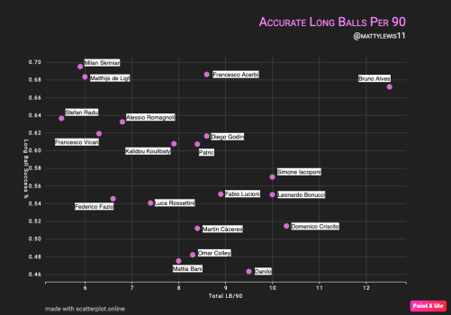 Long Balls Success Per 90 Mins x Total Long Balls Per 90 Mins