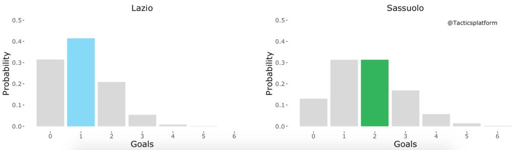 Lazio vs Sassuolo, Outcome Probability Bar Chart, Source- @TacticsPlatform