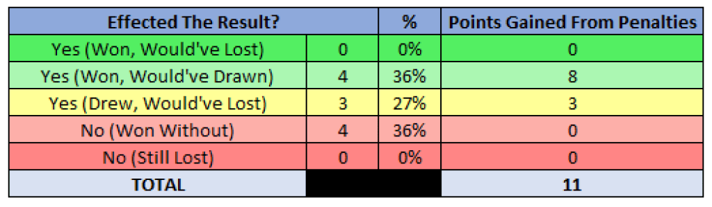 Effected Result Table - 2019/20 Serie A - Juventus , Source - Thomas Gregg