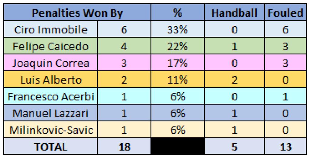 Lazio Penalties Won By Table - 2019/20 Serie A - Lazio, Source - Thomas Gregg
