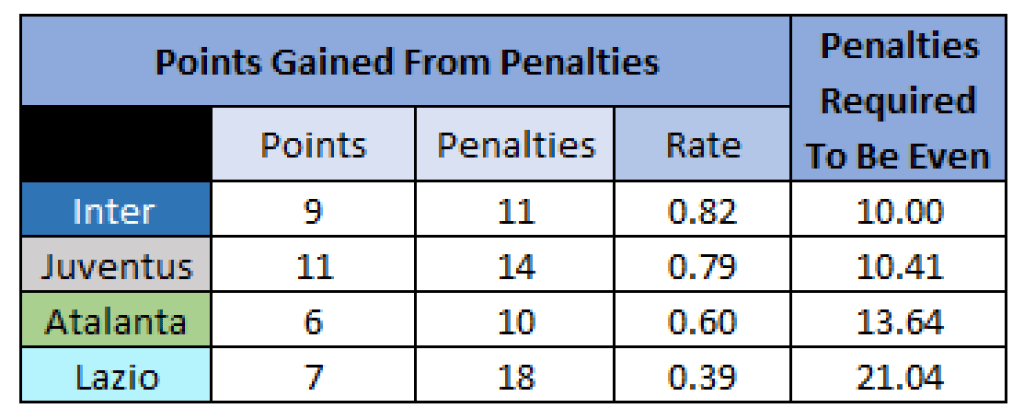 Points Gained - 2019/20 Serie A - Top 4, Source - Thomas Gregg