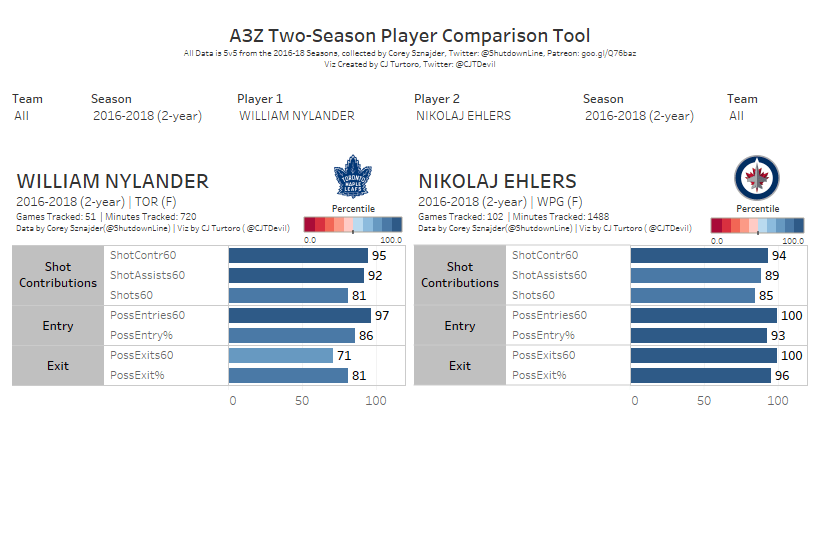 RFAs, the Series: William Nylander