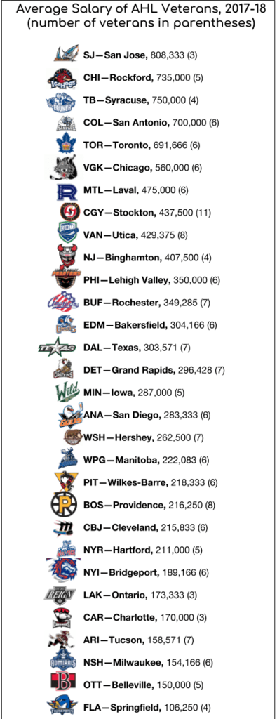 The Toronto Marlies Have Invested Heavily In Their Veterans And It S
