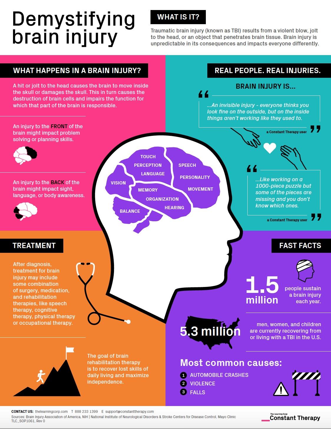 Demystifying Brain Injury