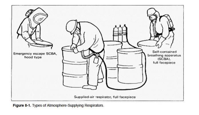 OSHA-Atmosphere-Supplying-Respirators