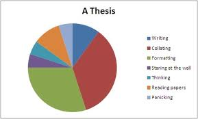 thesis pie chart