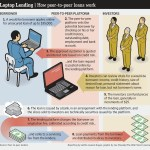 What is Peer-to-Peer Lending: An Illustrated Explanation