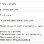 Lending Club Reviews from BBB.org & Other Credible Sources