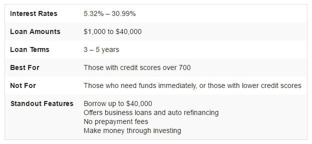 the lending club review