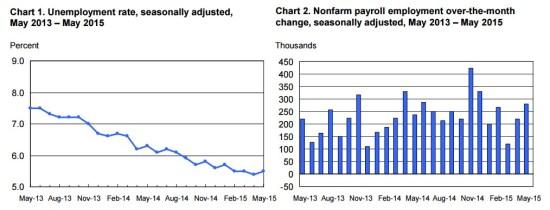 Unemployment rate unemployment report employment report