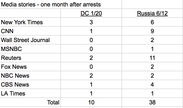 Mass Arrests of Protesters: Outrageous in Russia, Barely Worth Mentioning in US