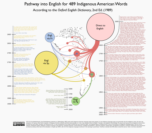 How indigenous american words got into english the life of words theres no way you can read that so you may want to download this scalable pdf version or a larger png ccuart Images