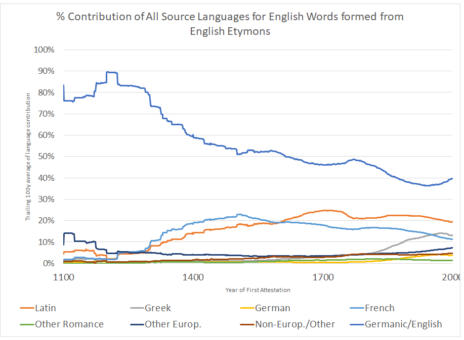 The what and when of englishs englishing the life of words figure 2 shows a gradual and steady decline of englishgermanic among the various sources for english words over time to paraphrase the chart ccuart Image collections
