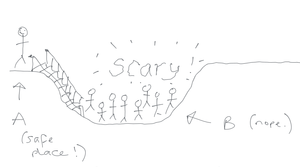cartoon doodle of stick person standing at the top of a walkway into a pit of scary people.
