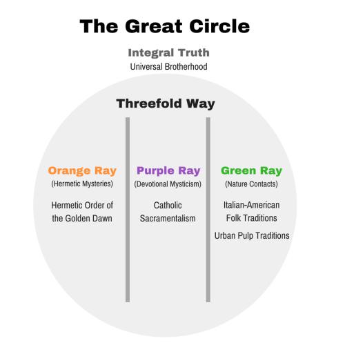 Nicholas Laccetti's Threefold Way
