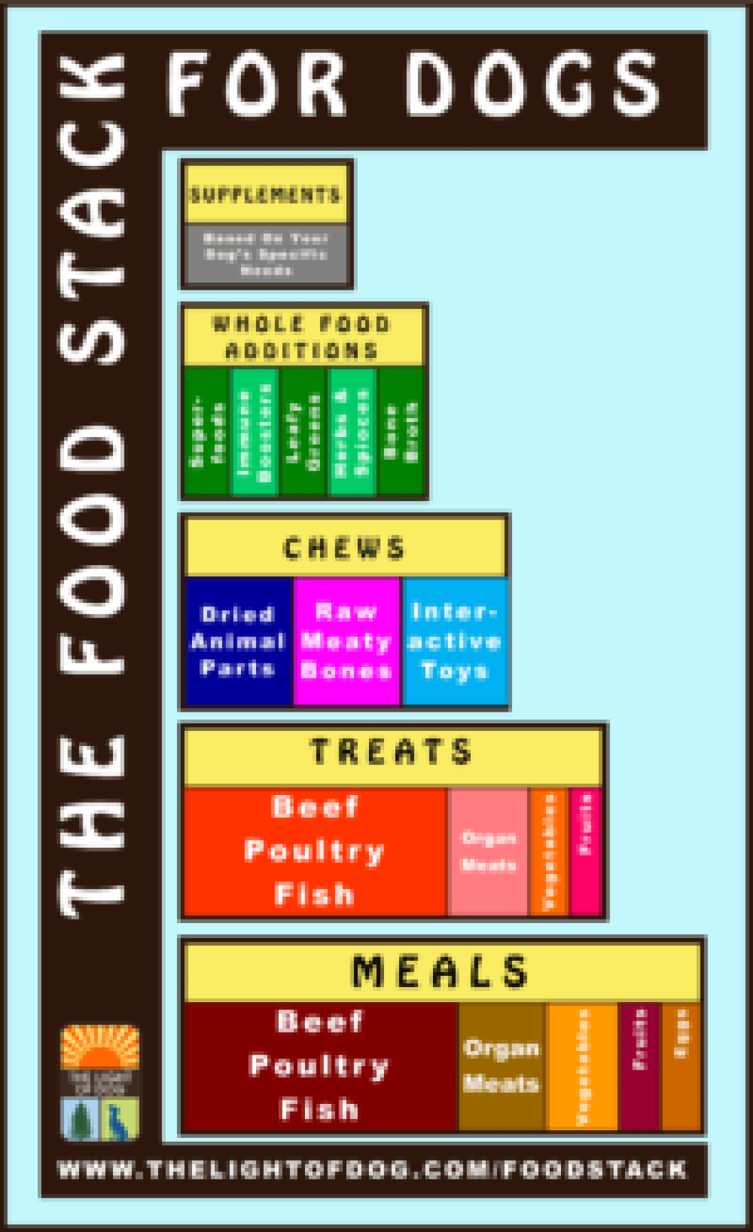 Food Stack For Dogs