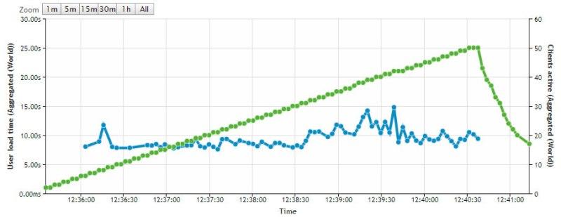 Website speed graph