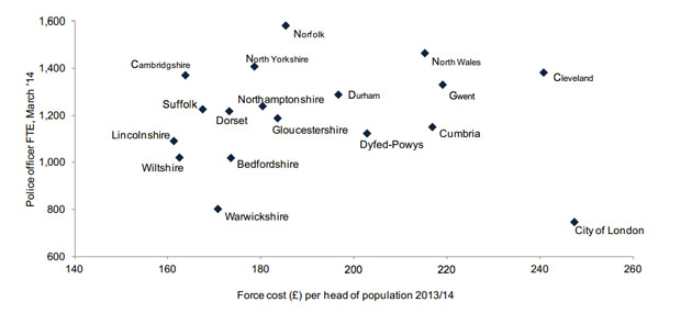 Lincolnshire Police had the lowest workforce costs in England and Wales.