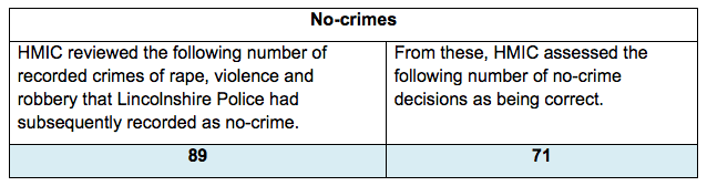 Of areas needing improvement in the force was the no-crimes records.