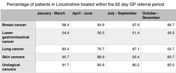 lincs-cancerreferral-stats