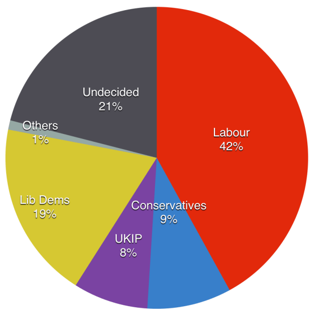The current voting intentions of Labour voters in 2010, of those sampled in Lincoln.