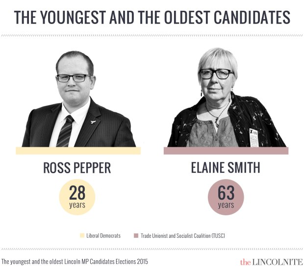 The youngest and oldest candidates for the Lincoln parliamentary constituency . (Click to enlarge)