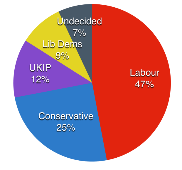 The latest results of the people who took part in the Big Election Survey.