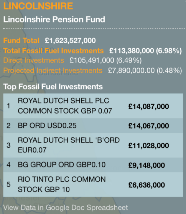 Top fossil fuel investments from the Lincolnshire Pension Fund.