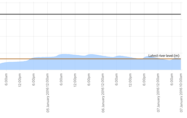 Water levels predicted by the Environment Agency a Torksey (Flooding possible over 4.65m)