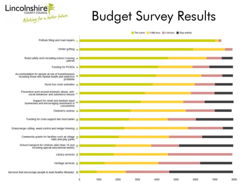 Budget survey results published by Lincolnshire Council Council.