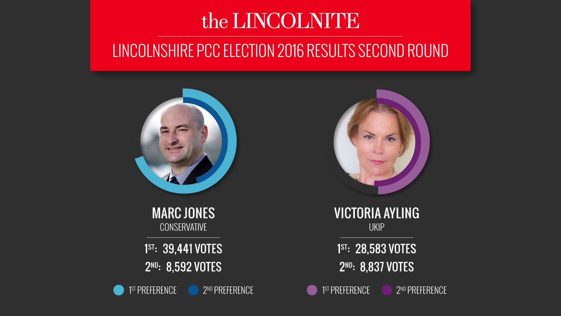Conservative Marc Jones elected new Lincolnshire Police and