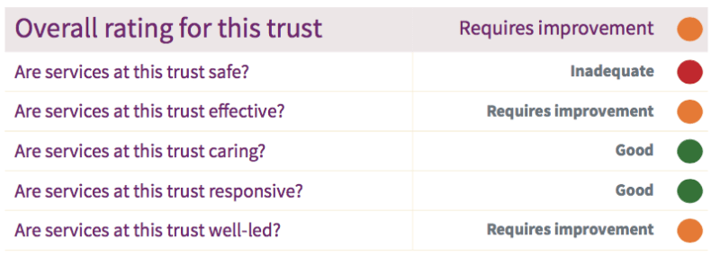 Latest CQC report findings for EMAS.