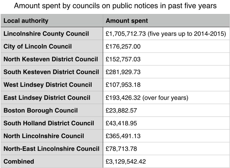 The amount spent by the 10 Lincolnshire councils on public notices over the past five years