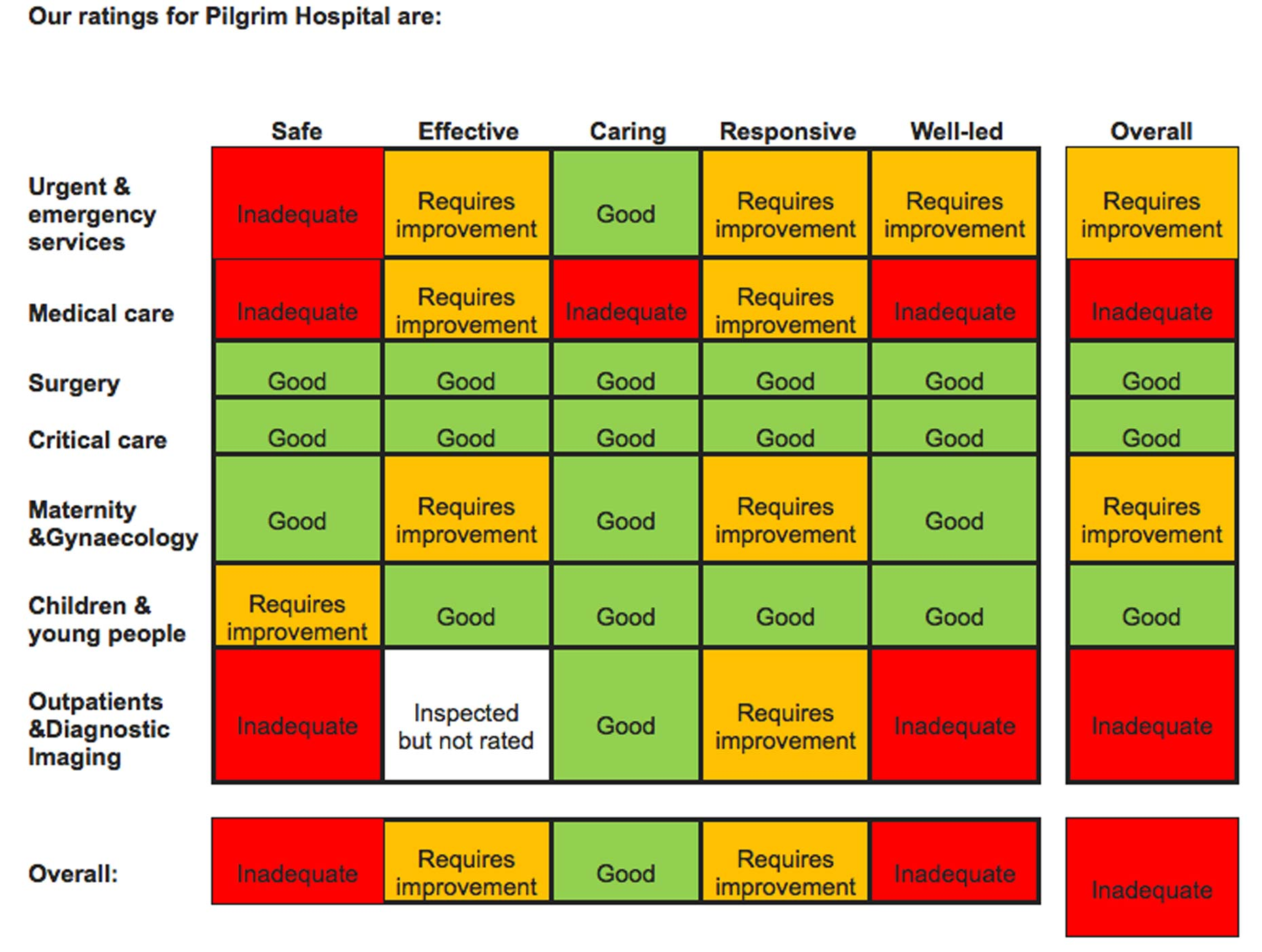 'Inadequate': Hospitals trust behind Pilgrim Hospital back in special measures