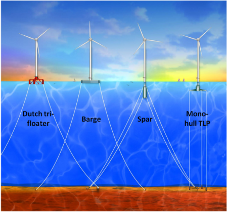 Different mooring systems for floating wind turbines. Source: Floating Wind Turbine