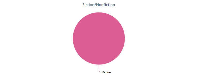 StoryGraph Tag Fiction