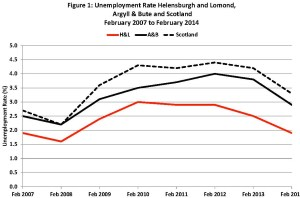 Unemployment locally is well below the average.