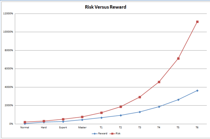 riskrewardchart