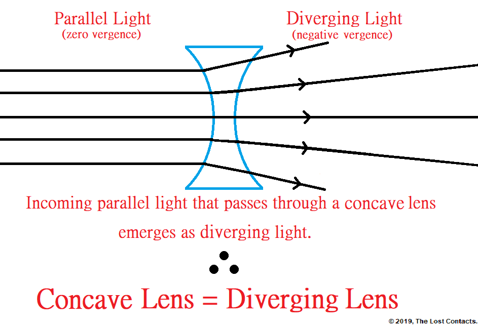 Ray Diagram of a Concave Lens