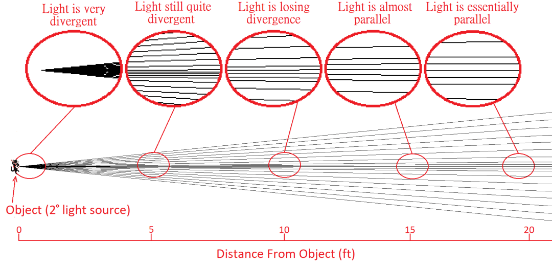 ray diagram showing divergent light from object becoming parallel over a distance of 20ft