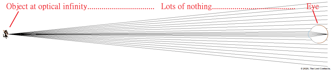 ray diagram of an eye looking at a distant object and space in between