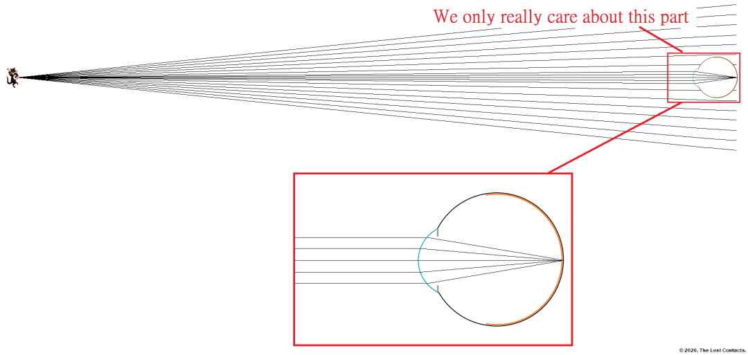 ray diagram of an eye looking at a distant object