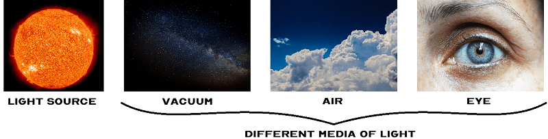 Different media of light