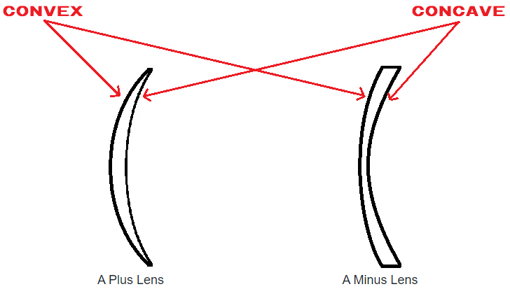 A lens with a flat back curve